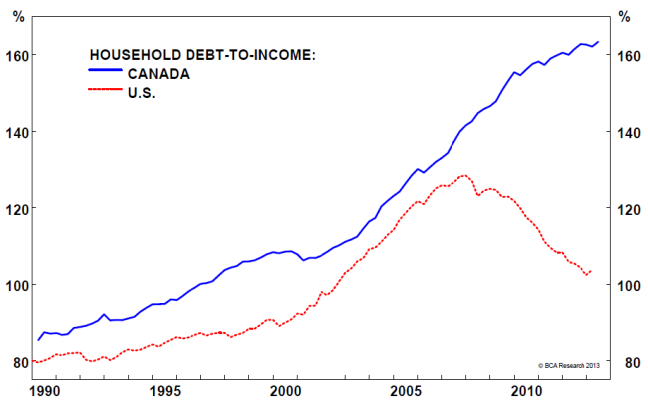 Skyrocketting debt as people spend money on overpriced houses.