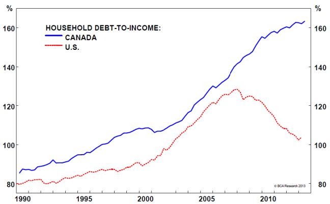 Skyrocketting debt as people spend money on overpriced houses.